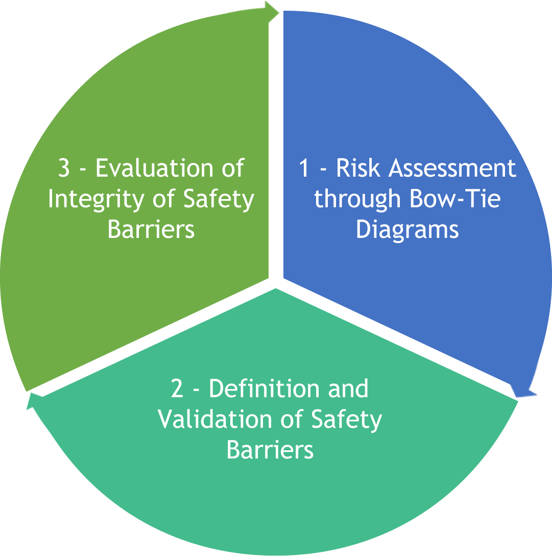 Audit of safety barriers – H&C